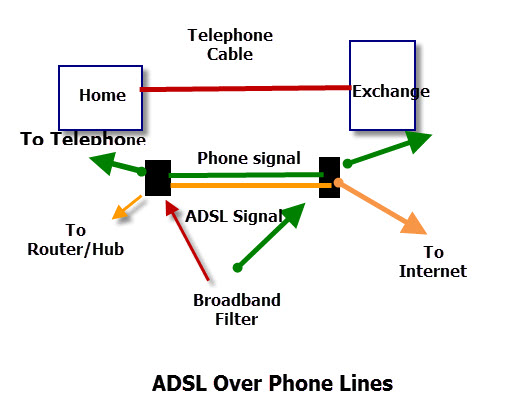 adsl-phone-lines