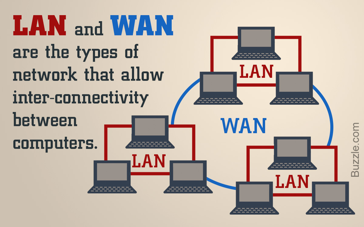 LAN vs. WAN - Difference Between LAN and WAN